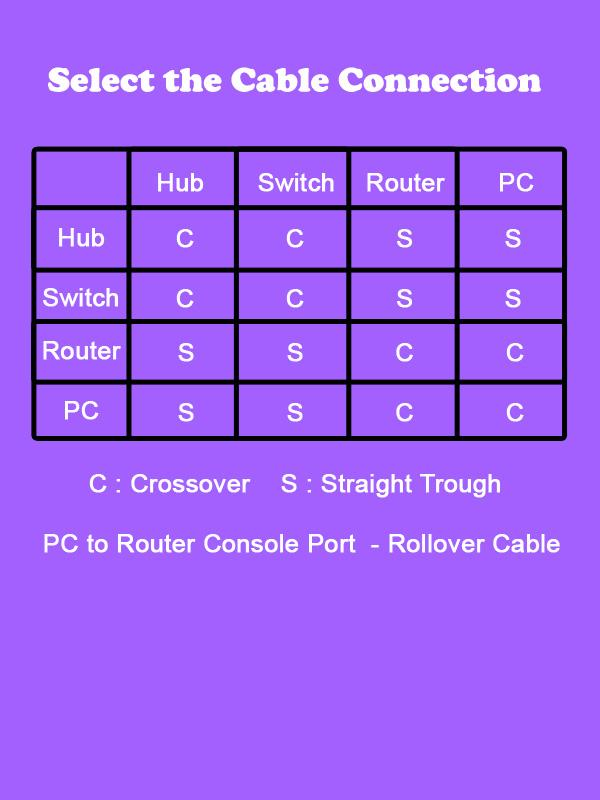 Color Code Also Crossover Cable Color Code On Ethernet Cable Wiring