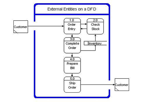 Components Of Data Flow Diagrams  U2013 Sam Ashok