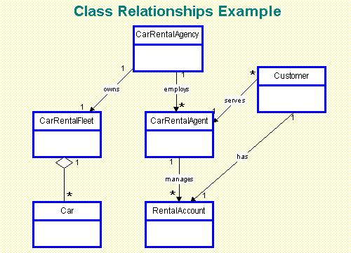 association in class diagram example contactor wiring problems webby - the php team: better diagrams