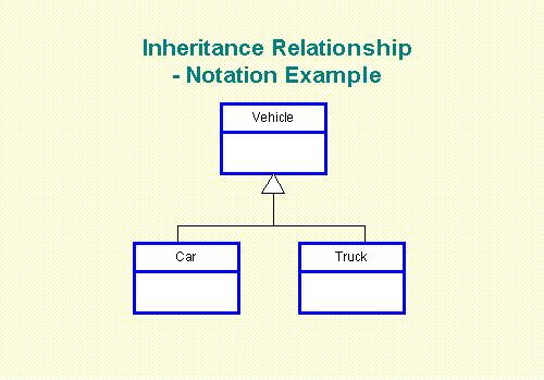 Better class diagrams sam ashok an entity relationship diagram treat each class as an entity treat subclasses in the same way as subtypes a simple example illustrates the diagrammed ccuart Gallery