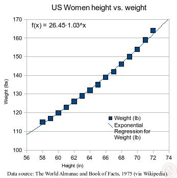 نمودار چند نقطه در اپنآفیس با خط بهترین شیب