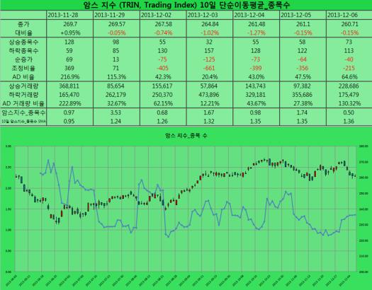 2013-12-06 암스 지수 종목수