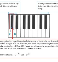 the term enharmonic is used to describe the black keys on the keyboard because a black has two names below is another illustration to re enforce this  [ 1044 x 826 Pixel ]
