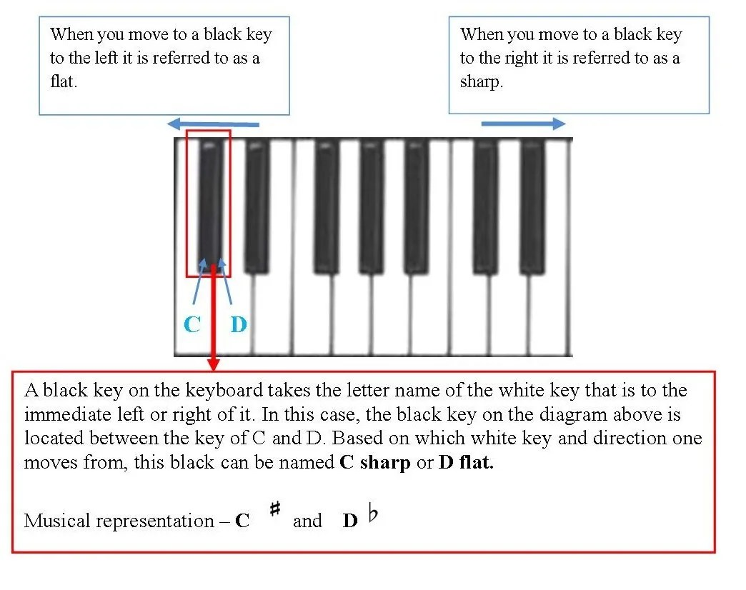 hight resolution of the term enharmonic is used to describe the black keys on the keyboard because a black has two names below is another illustration to re enforce this
