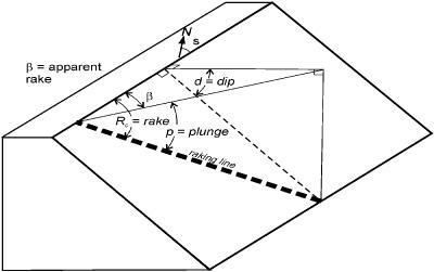 Misure geologiche in campagna