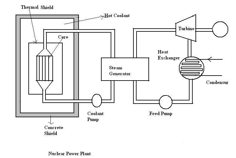 Power Plant Engineering: Nuclear Power Plant