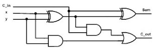 Embedded Systems: Simulation of 4-bit Full Adder Circuit