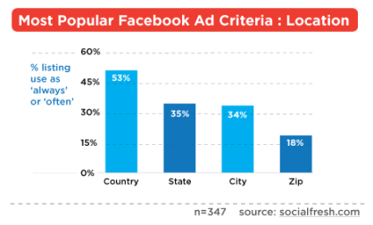 Facebook Ad Targeting by Location