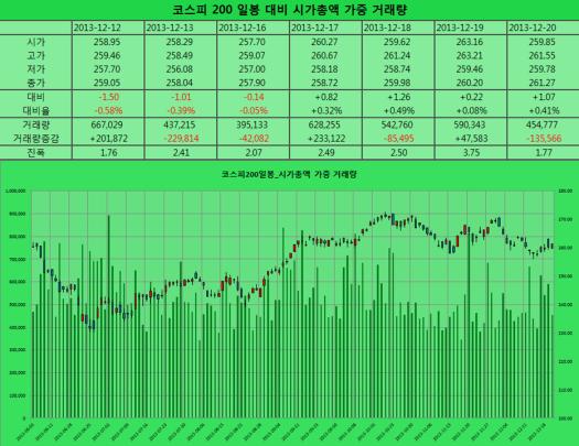 2013-12-20 코스피200 일봉