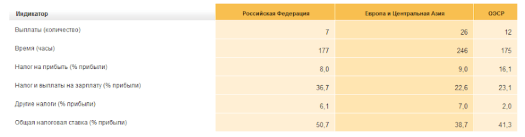 Показатели Украины в рейтинге Doing Business 2014