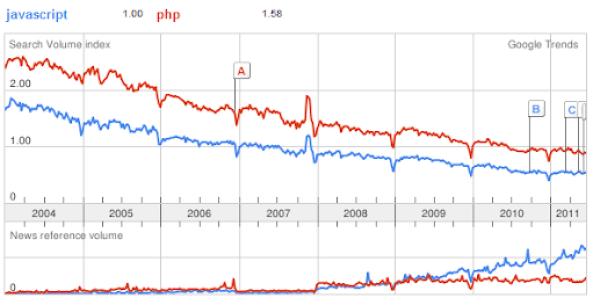 Javascript vs PHP trend