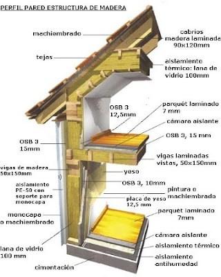 casa de estructura de madera, perfil pared