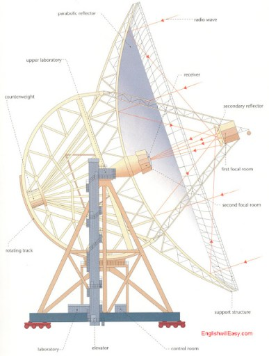 Radio Telescope - Altazimuth Mounting     Parabolic reflector, upper laboratory, counterweight, rotating track, radio wave, reciver, secondary reflector, first focal room,  second focal room, support structure , laboratory, elevator,  control room.