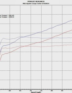 This is how much power it puts down with no correction factor  ambient also zzge turbo dyno mr owners club message board rh mr oc