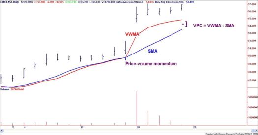 VPC=VWMA-SMA