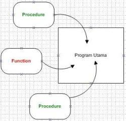 Procedure dan Function bahasa Pascal