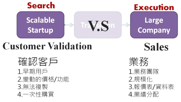customer-validation-VS-Sales