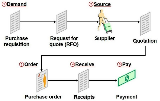 Oracle R12 Financials Functional: Procure to Pay (P2P