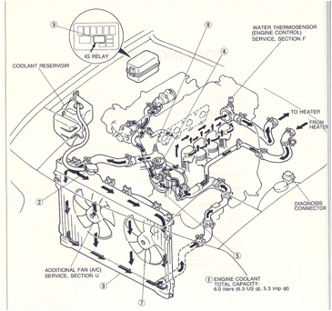 MX5 Coolant Plumbing Diagram