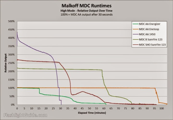 Malkoff MDC Runtime Chart