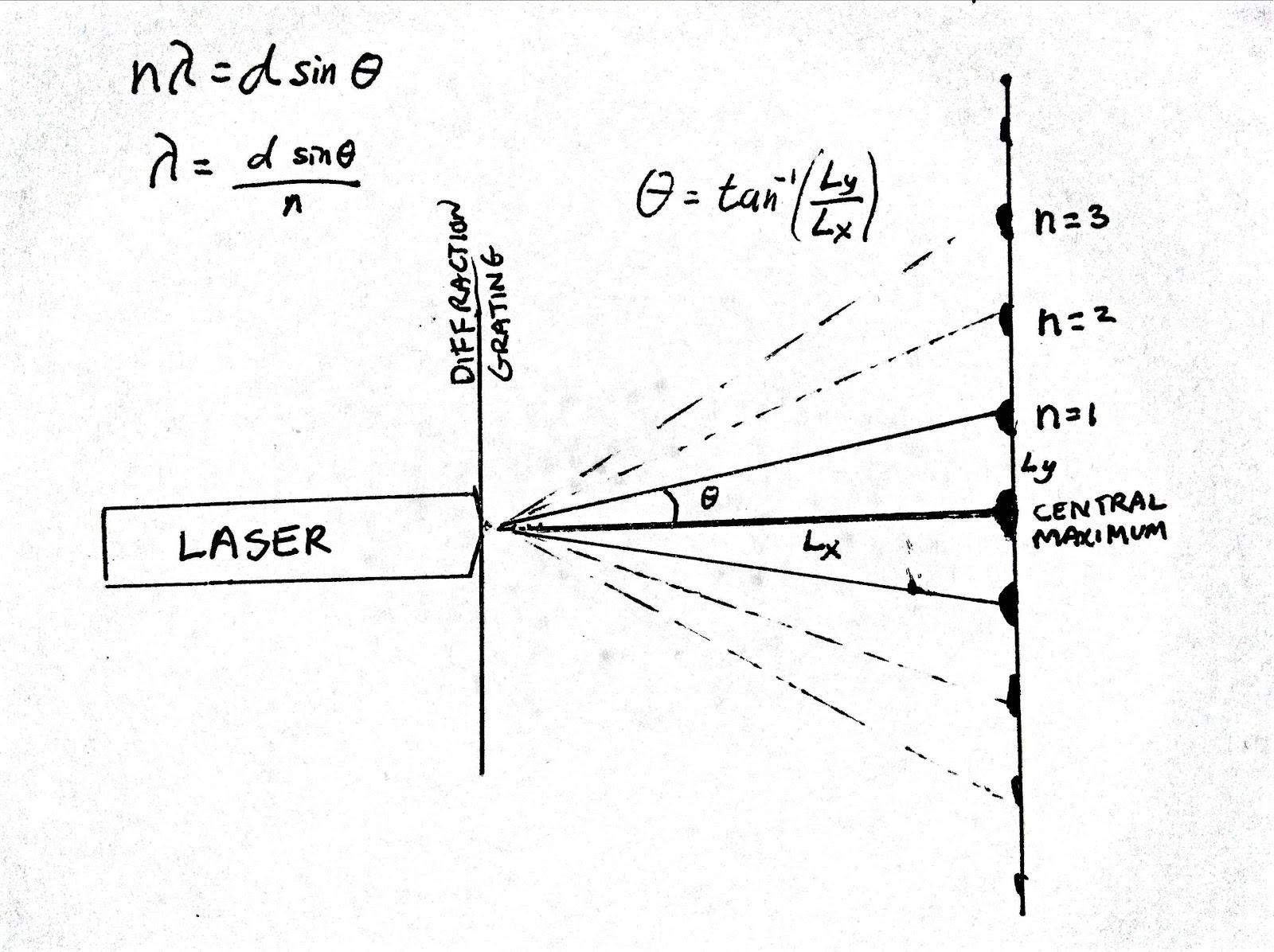 Equation For Light Wavelength