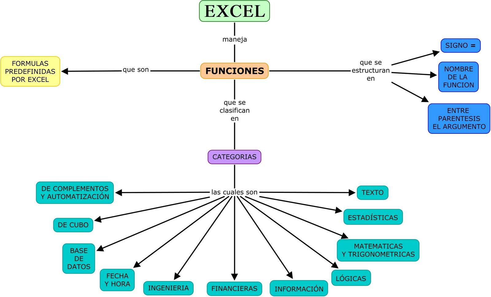 Excel Funciones En Excel