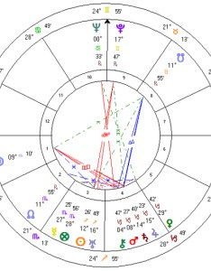 Walt disney   birth chart looks like this also horoscopes of famous people rh sites google