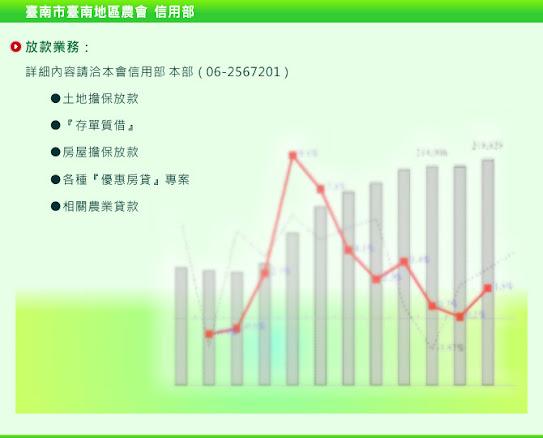 臺南市臺南地區農會-信用部-放款業務-放款介紹