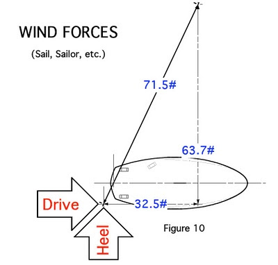 average joe windsurfer blog: Jim Drake's Windsurf Physics