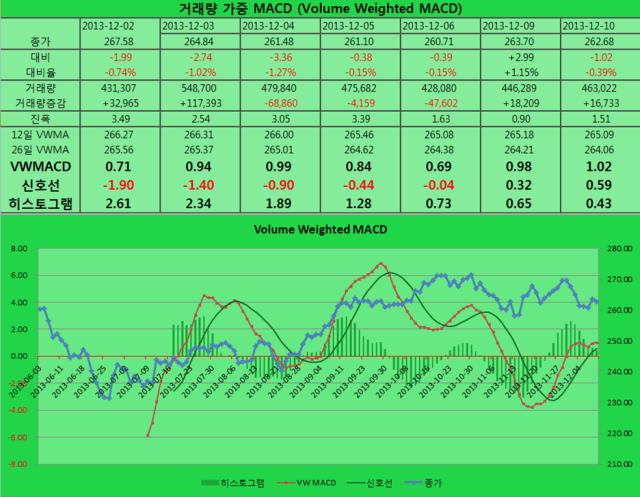 2013-12-10 VWMACD