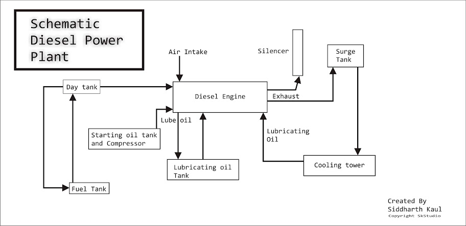 schematic diesel power plant iiteeeestudents power circuit equation power plant circuit diagram #13
