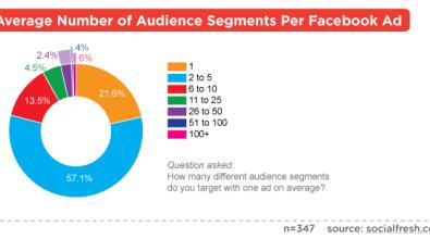 Facebook Advertising Audience Segements