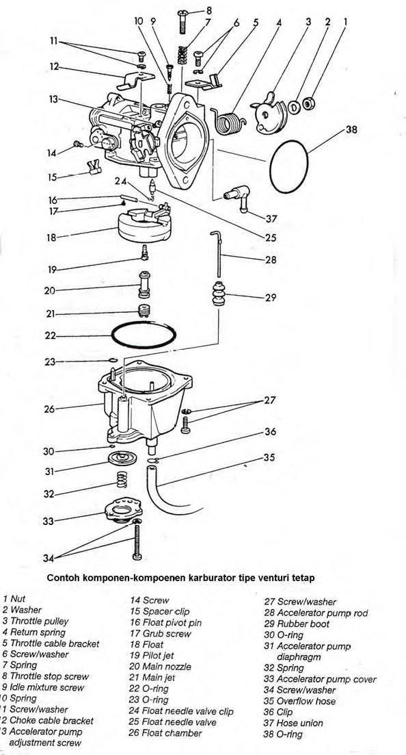 Aku jiwa & Honda NSR 150: karburator...........