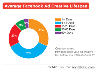 Average Lifespan of a Facebook Ad