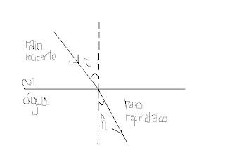 át¡ä ©östä: Resumos para o teste de Fisico-Quimica