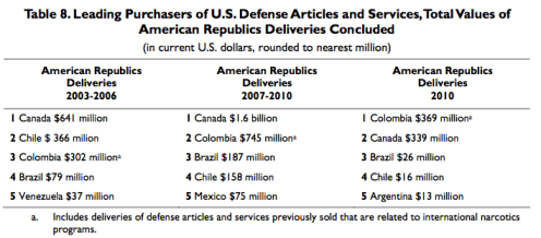 Table 8.Leading Purchasers of U.S.DefenseArticles and Services,TotalValues of American Republics Deliveries Concluded