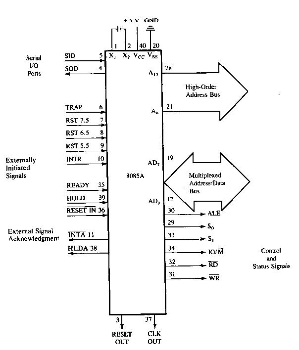 MICROPROCESSOR AND MICROCONTROLLER: 8085 Functional