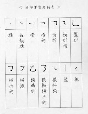 漢字筆劃名稱|- 漢字筆劃名稱| - 快熱資訊 - 走進時代