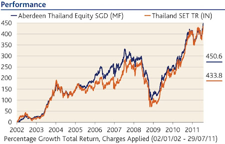 Aberdeen Thailand Equity Indexed Performance
