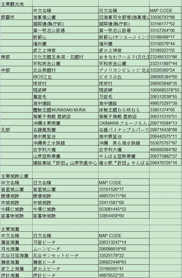 沖繩自駕遊Map Code總整理