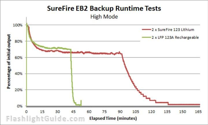 SureFire EB2 Backup runtime