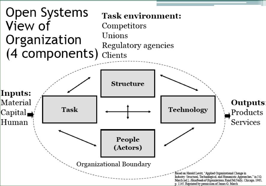 Organizations and Culture: ORGANIZATIONAL BEHAVIOR