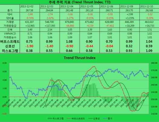 2013-12-10 TTI