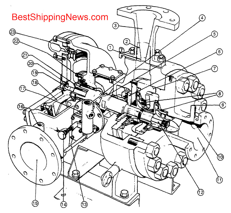 8 Kinds of Marine Pumps with All Parts