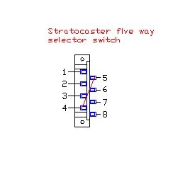 home electrical wiring: Stratocaster Switch Works