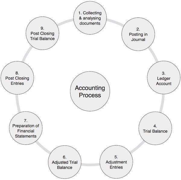 Dr. Neeraj Meel: Accounting Process