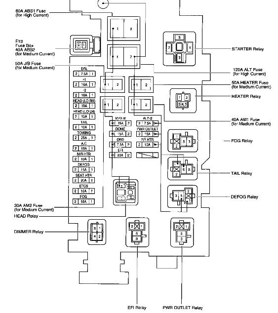 87 Toyota 4 Runner Fuse Box Diagram