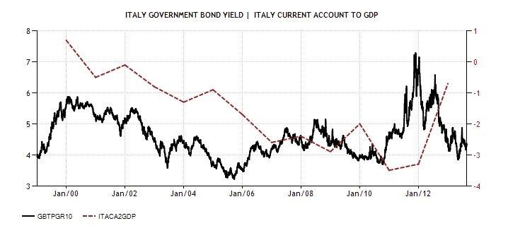 Diciamola Tutta: Mario Monti ha fatto un Disastro (e la