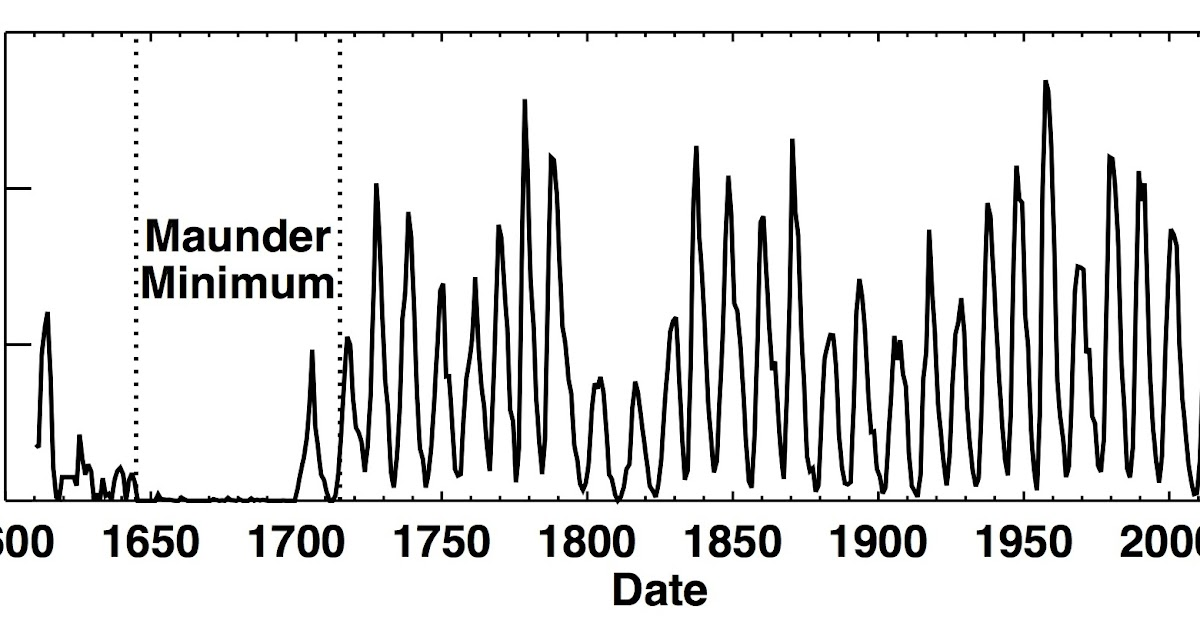 The study of Global Warming.: New Maunder Minimum? Don't