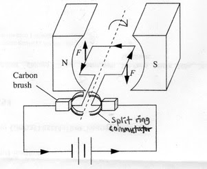 Physics for SPM: Force on Current-Carrying Conductor in a